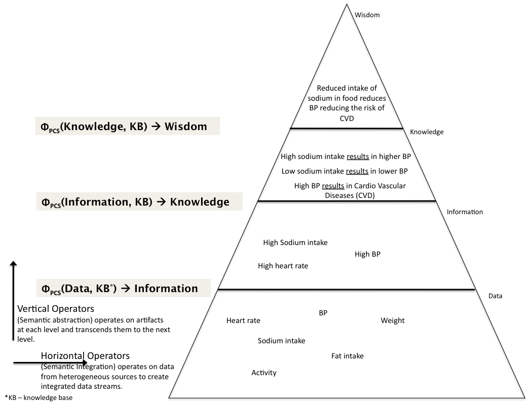 Figure 4. The DIKW [15] triangle along with two types of operators of PCS computing acting on healthcare related data as an example