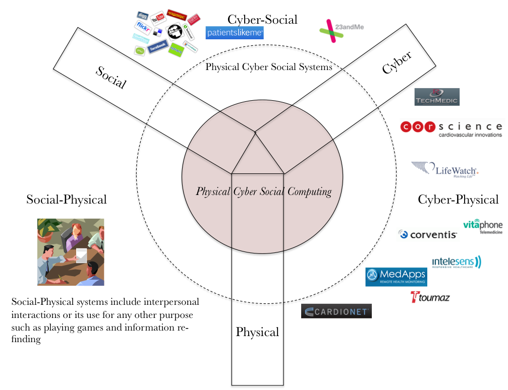 Figure 2. PCS computing at the heart of physical, cyber, and social worlds