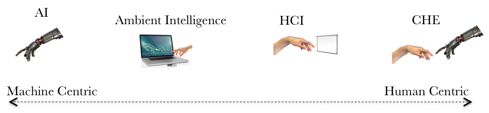 Figure 1: Continuum of the role of technology, from making computers smarter to enhancing natural human experiences.