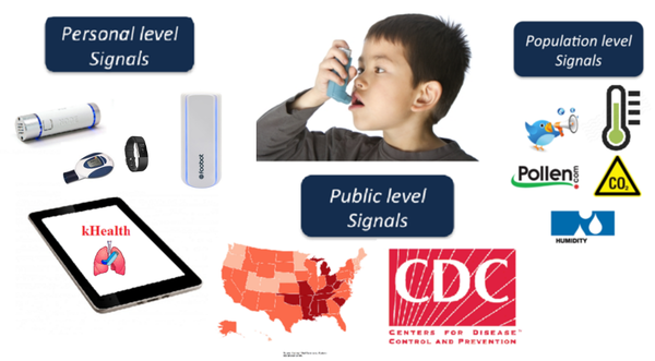 Asthma health signals spanning personal, public, and population level observations